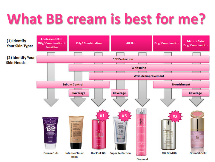skin79_all_bb_creams